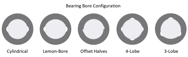 Bearing Bore Configuration